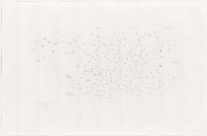 Mark Lombardi, Charles Keating, ACC, and Lincoln Savings c. 1978-90 (5th Version), 1995, graphite and colored pencil on paper, 28 ¼ x 44 inches (71.8 x 111.8 cm). The Museum of Modern Art, New York. Gift of Sally and Wynn Kramarsky, 2004. © Mark Lombardi, Image courtesy Donald Lombardi and Pierogi Gallery / Photo: Thomas Griesel