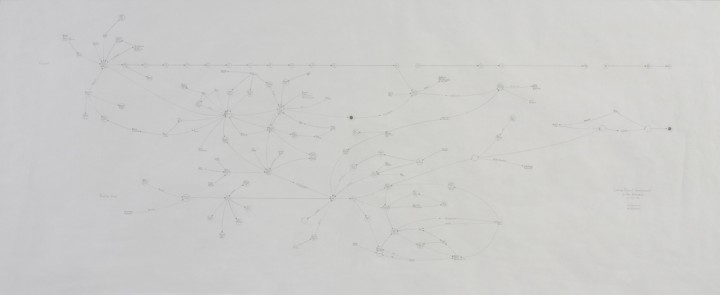 Mark Lombardi, Casino Resort Development in the Bahamas c. 1955-89 (fourth version), 1995, graphite on paper, 24 x 53 inches (61 x 134.6 cm). © Mark Lombardi, Image courtesy Donald Lombardi and Pierogi Gallery / Photo: Ellen McDermott